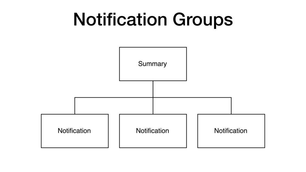 Notification Groups