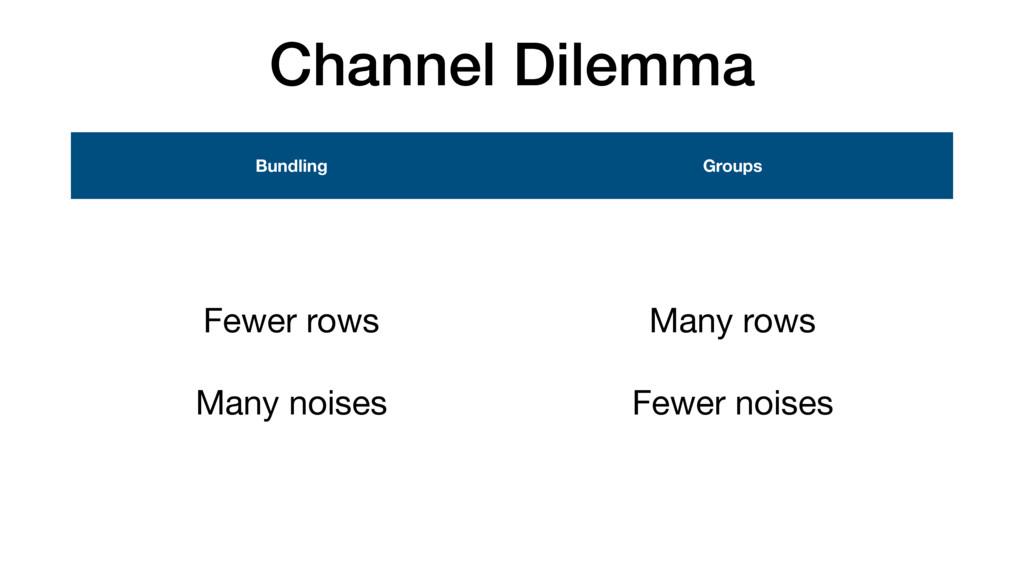 Channel Dilemma Bundling Groups Fewer rows  Man...
