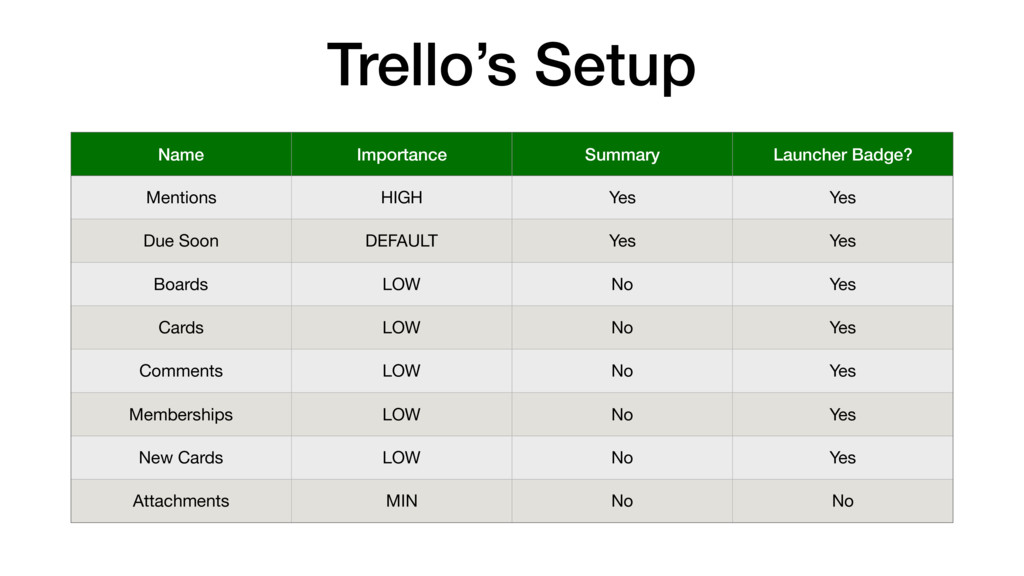 Trello's Setup Name Importance Summary Launcher...