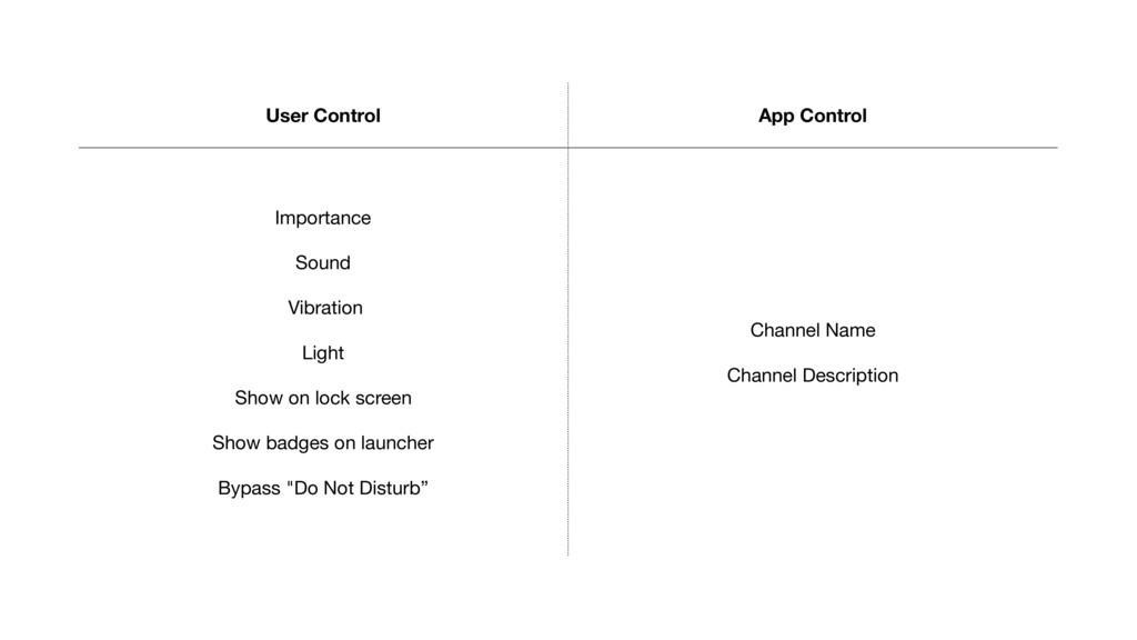 User Control App Control Importance  Sound  Vib...