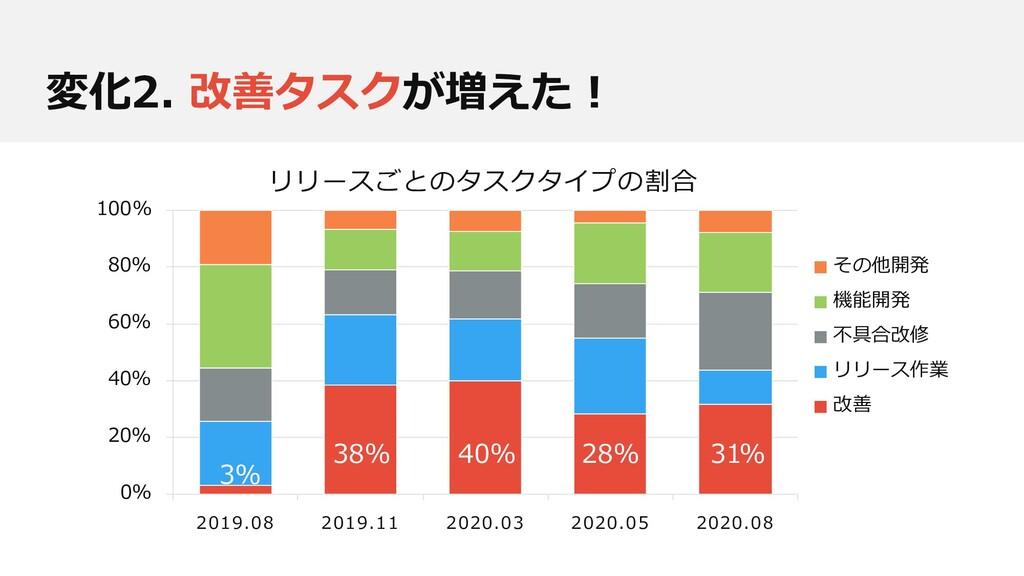 0% 20% 40% 60% 80% 100% 2019.08 2019.11 2020.03...