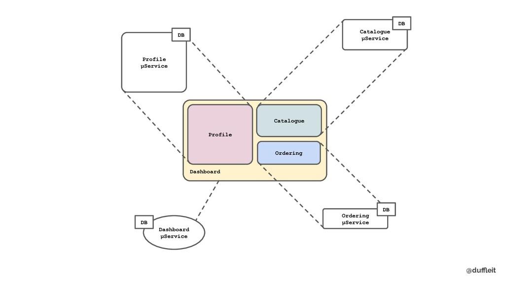 @duffleit Dashboard Profile Profile μService DB C...