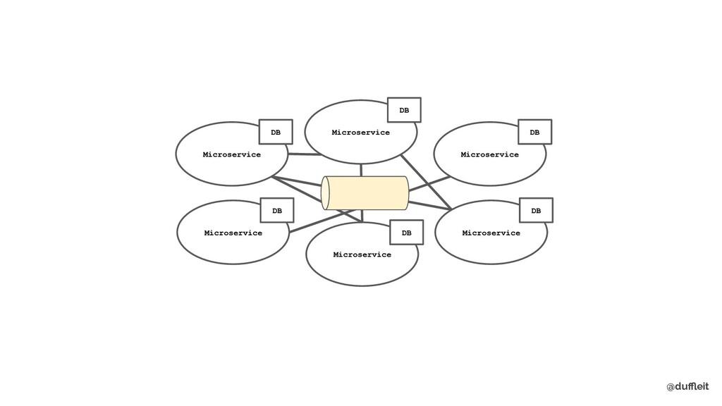 @duffleit Microservice Microservice Microservice ...