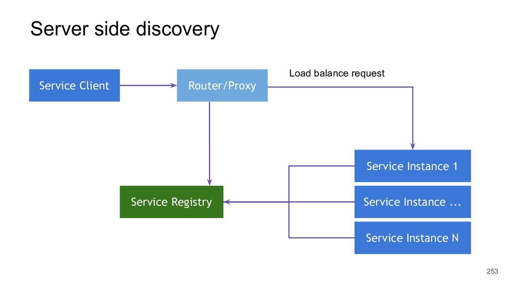 253 Service Client Service Registry Service Ins...