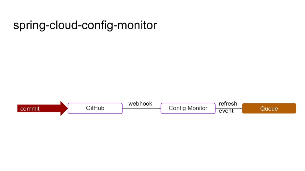 spring-cloud-config-monitor GitHub commit Confi...