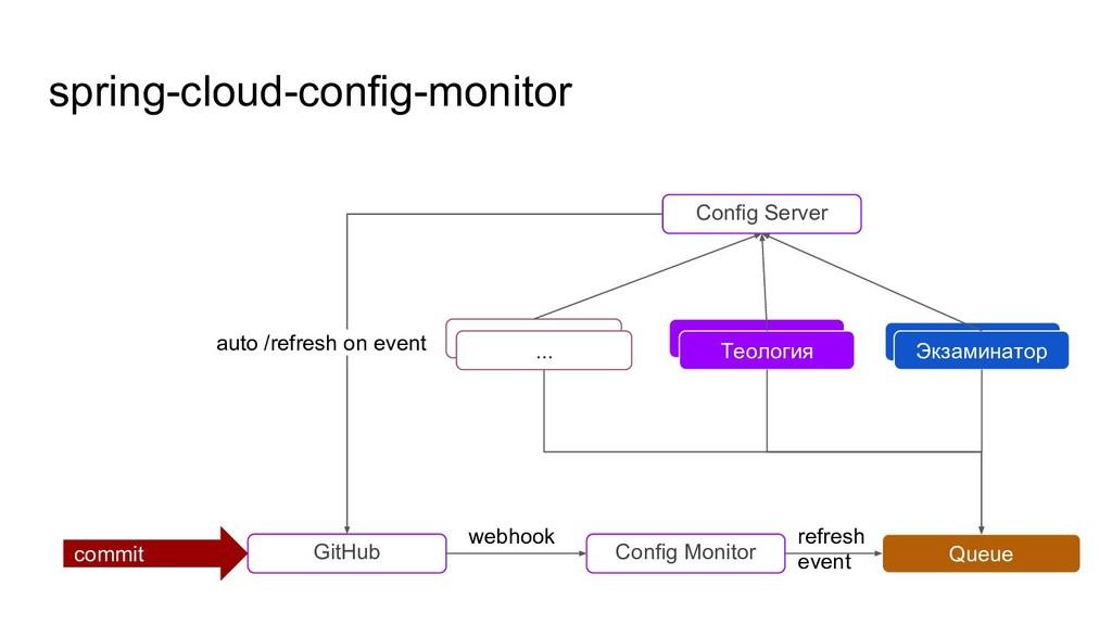 spring-cloud-config-monitor Config Server Экзам...