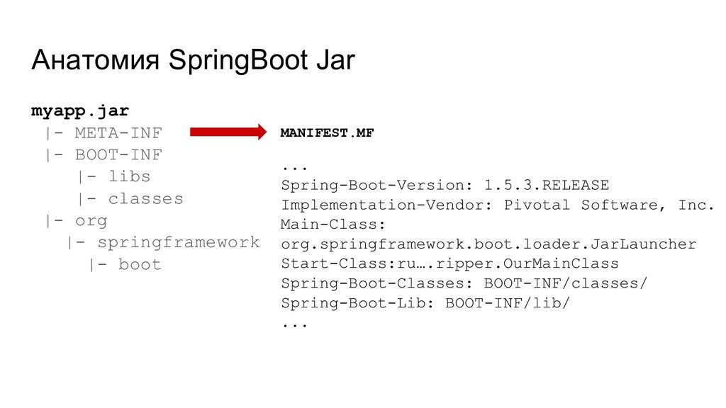 Анатомия SpringBoot Jar myapp.jar |- META-INF |...