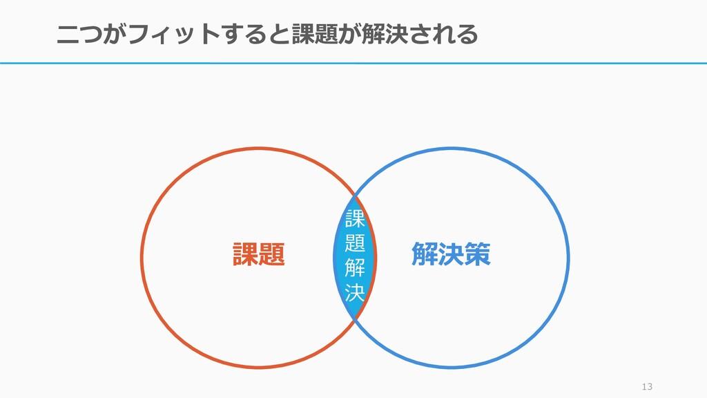 二つがフィットすると課題が解決される 13 課 題 解 決 課題 解決策