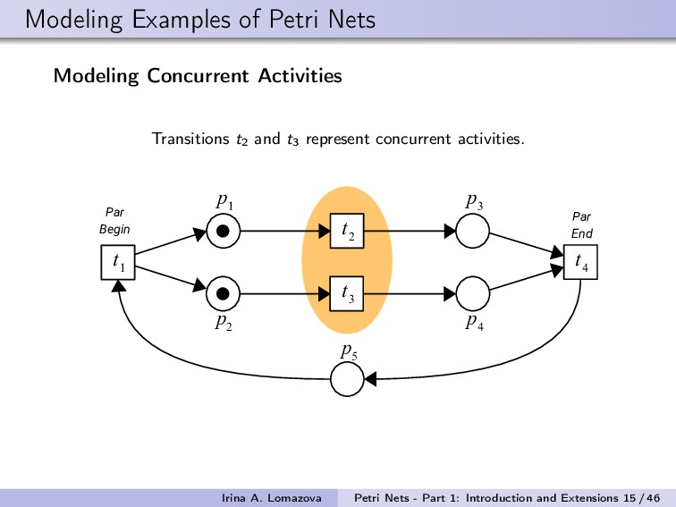Modeling Examples of Petri Nets Modeling Concur...