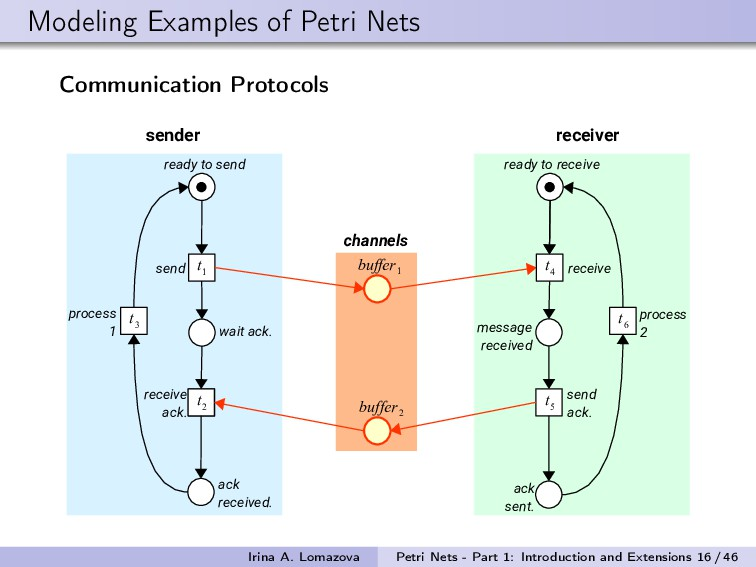 Modeling Examples of Petri Nets Communication P...