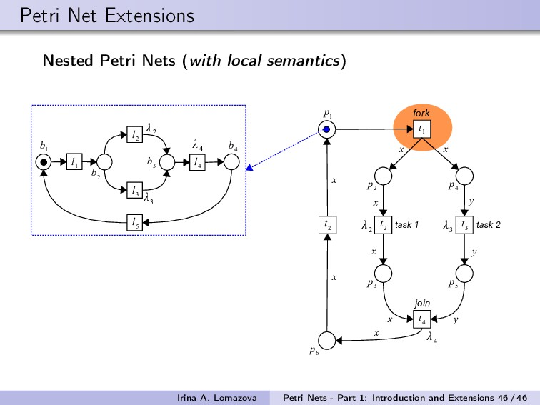 Petri Net Extensions Nested Petri Nets (with lo...