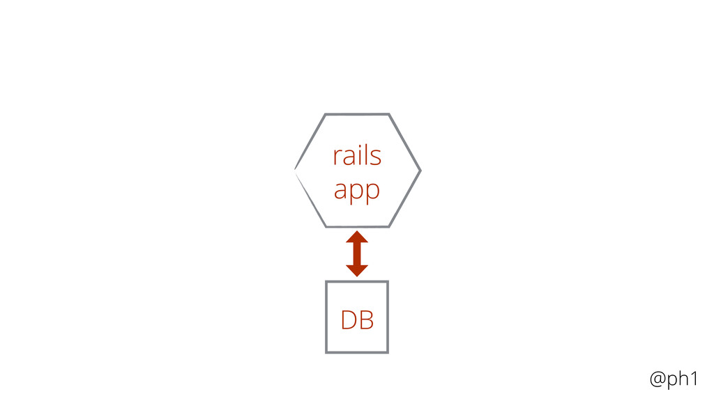 @ph1 rails DB DB rails app