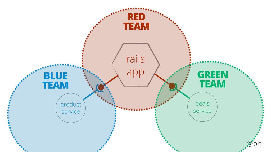 @ph1 rails app product service deals service RE...