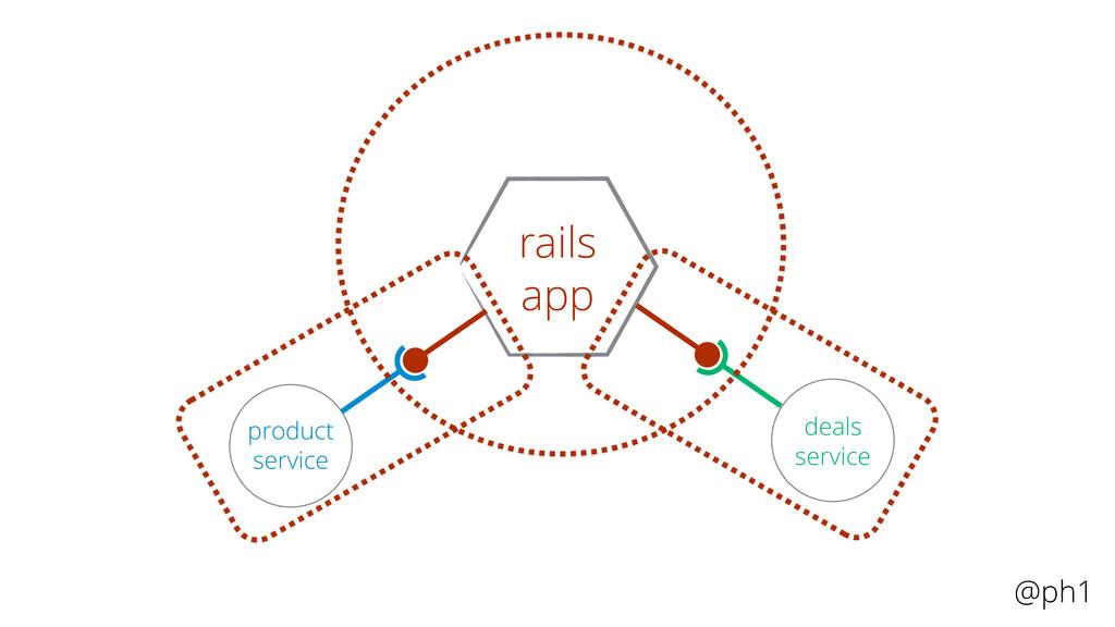 @ph1 product service deals service rails app
