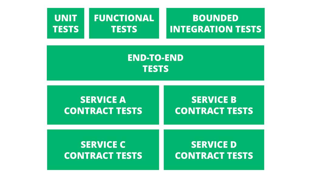 END-TO-END TESTS UNIT TESTS BOUNDED INTEGRATION...