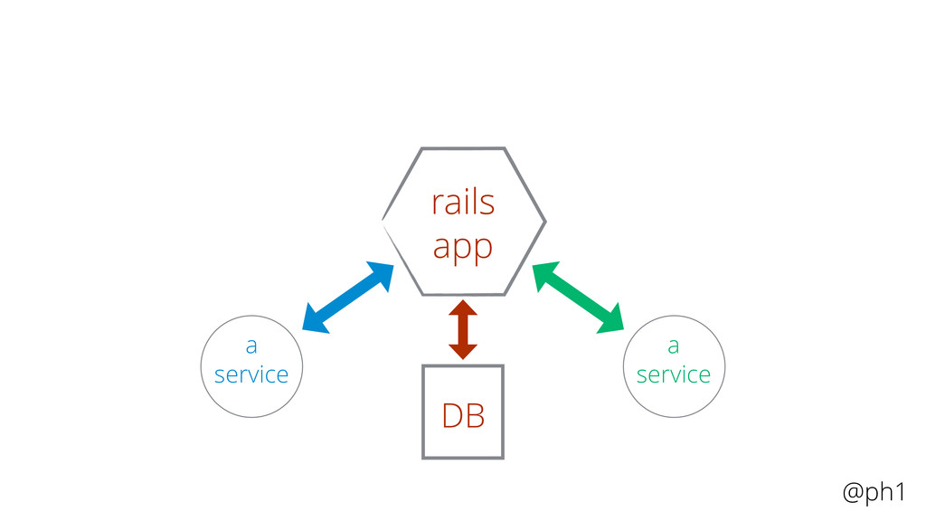 @ph1 rails a service a service a service a serv...