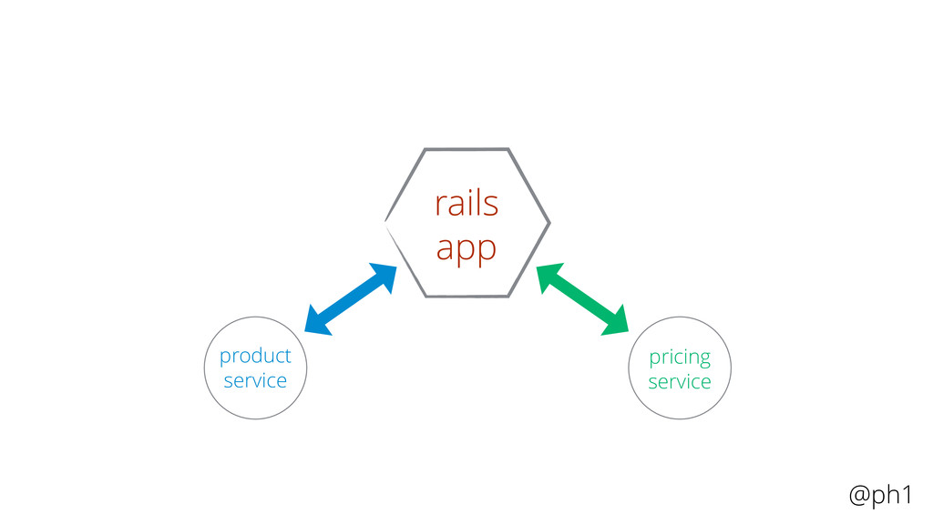 @ph1 rails app product service pricing service