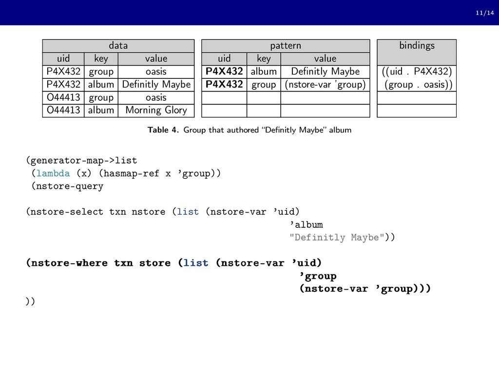 11/14 data pattern bindings uid key value uid k...