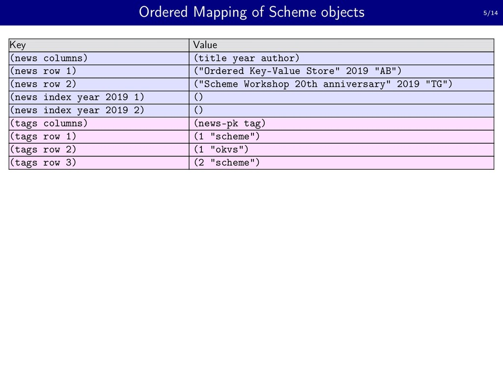 Ordered Mapping of Scheme objects 5/14 Key Valu...