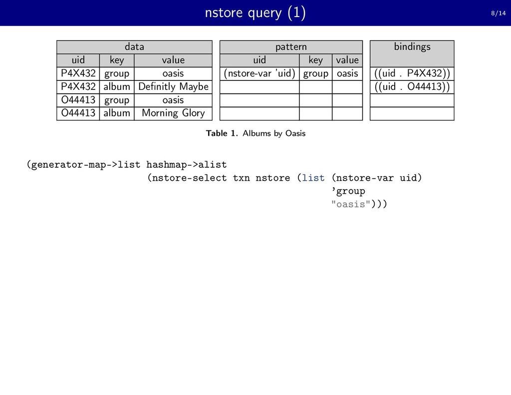 nstore query (1) 8/14 data pattern bindings uid...