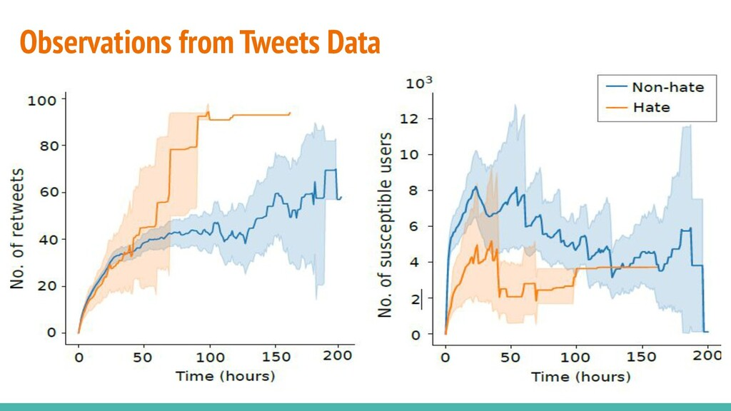 Observations from Tweets Data
