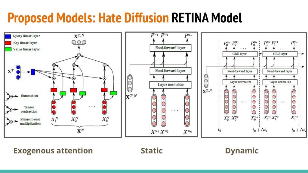 Proposed Models: Hate Diffusion RETINA Model Ex...