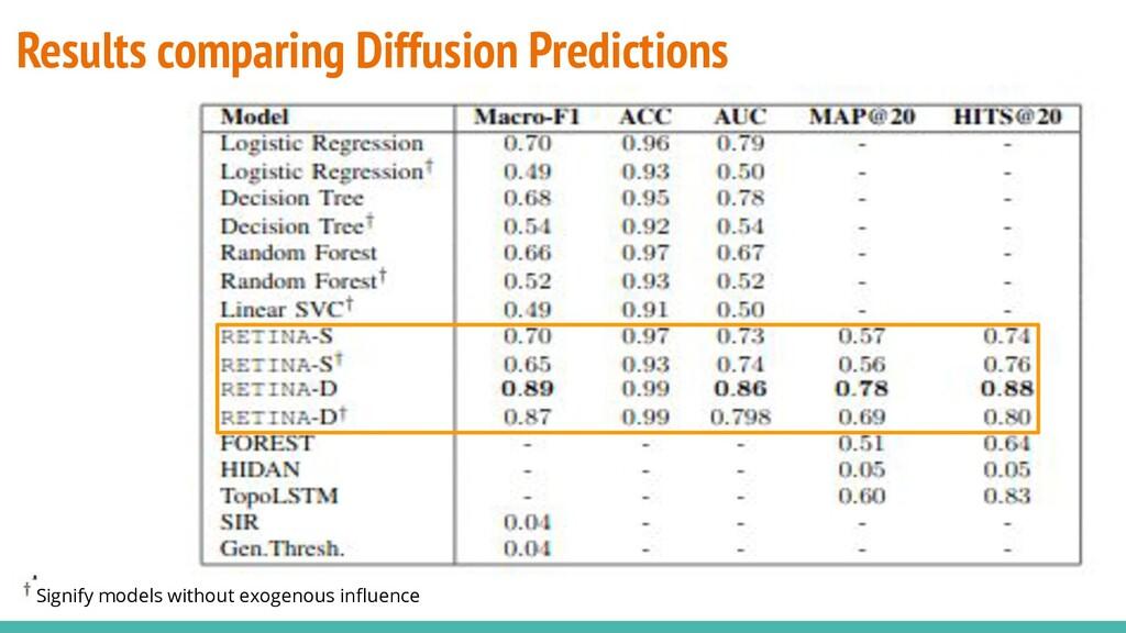 Results comparing Diffusion Predictions Signify...