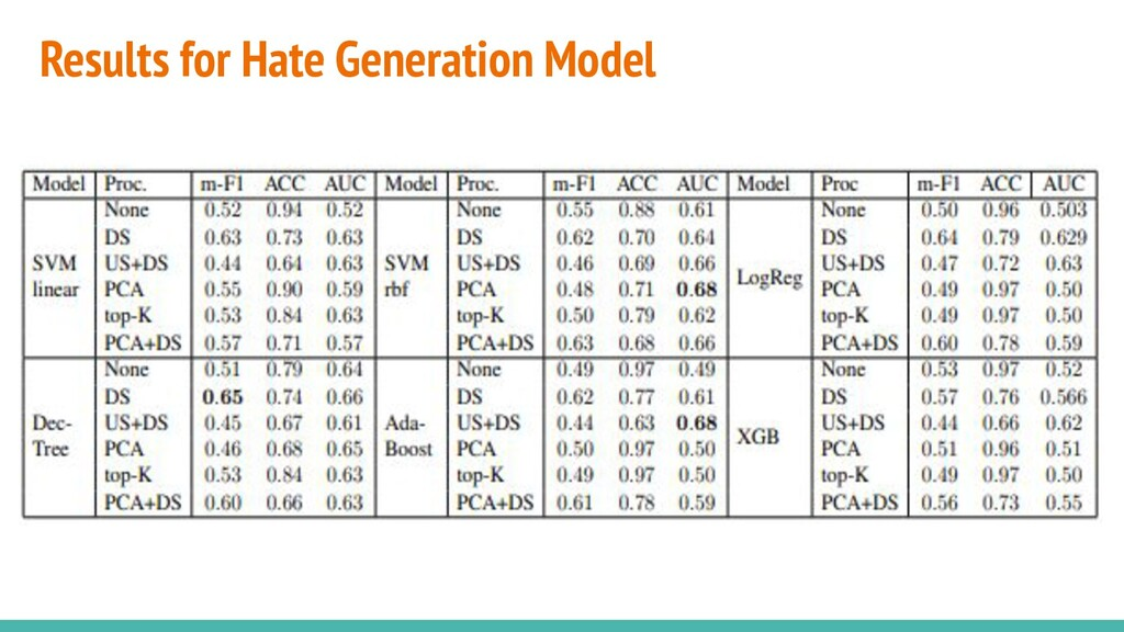 Results for Hate Generation Model