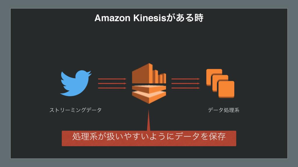 Amazon Kinesis͕͋Δ ετϦʔϛϯάσʔλ σʔλॲཧܥ ॲཧܥ͕ѻ͍͍͢Α...