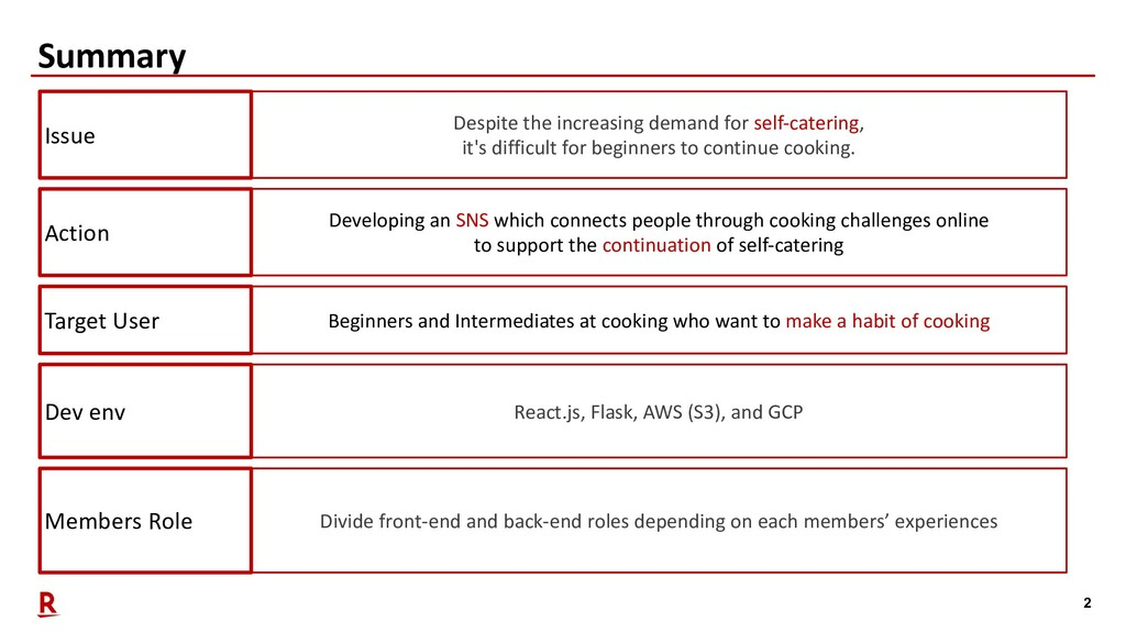 2 Summary Members Role Divide front-end and bac...