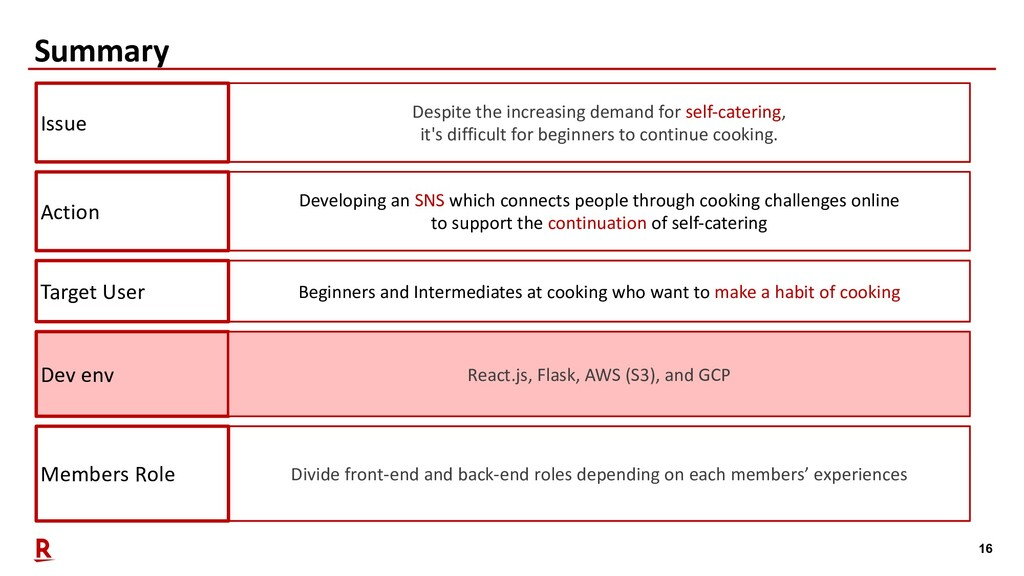 16 Summary Members Role Divide front-end and ba...