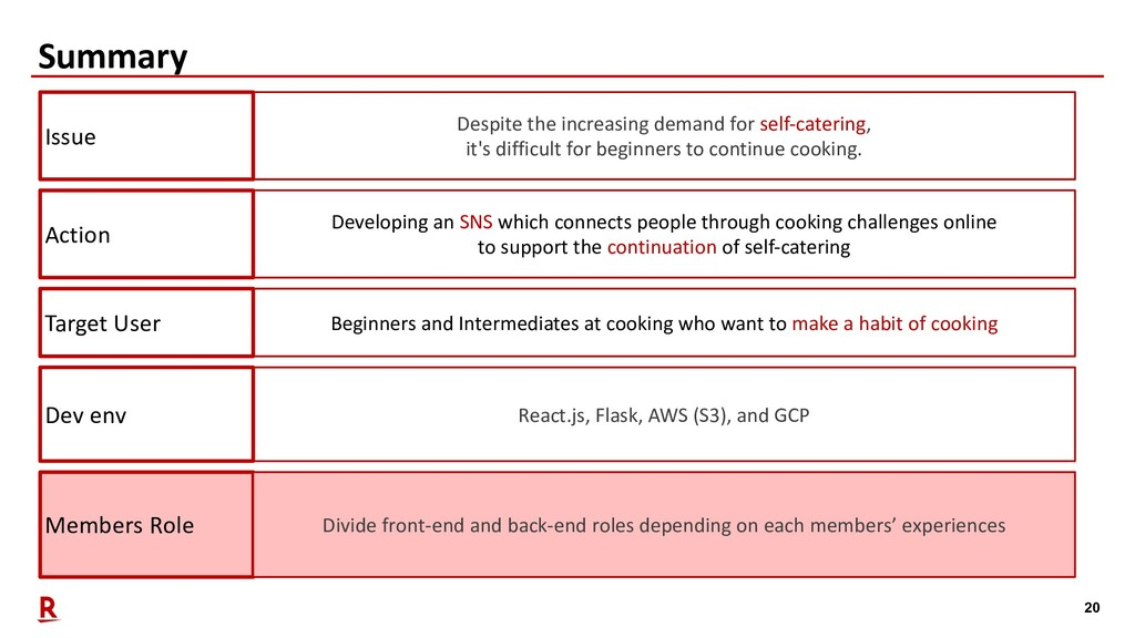 20 Summary Members Role Divide front-end and ba...