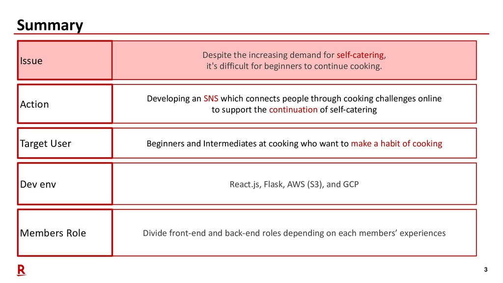 3 Summary Members Role Divide front-end and bac...
