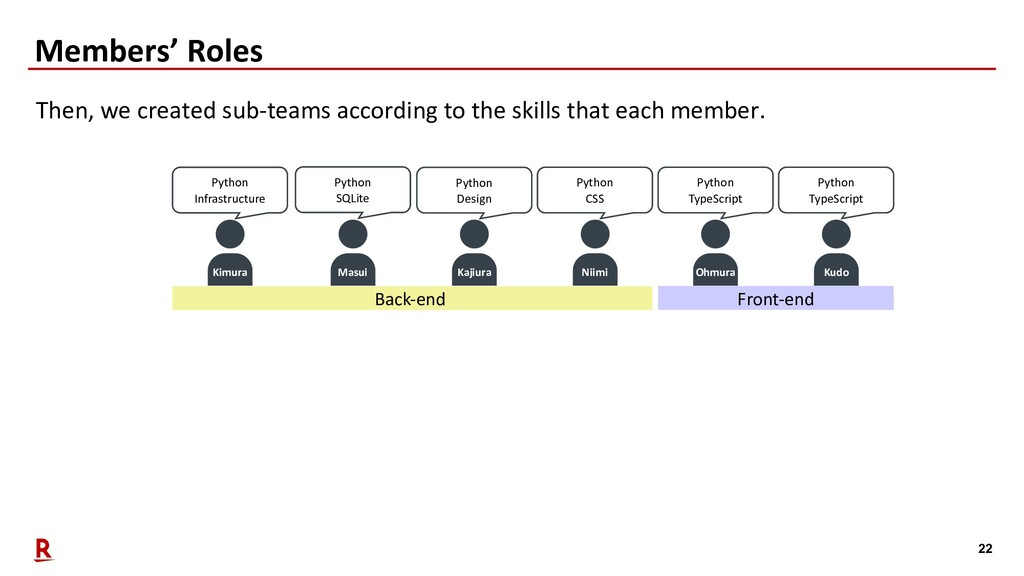 22 Members' Roles Then, we created sub-teams ac...
