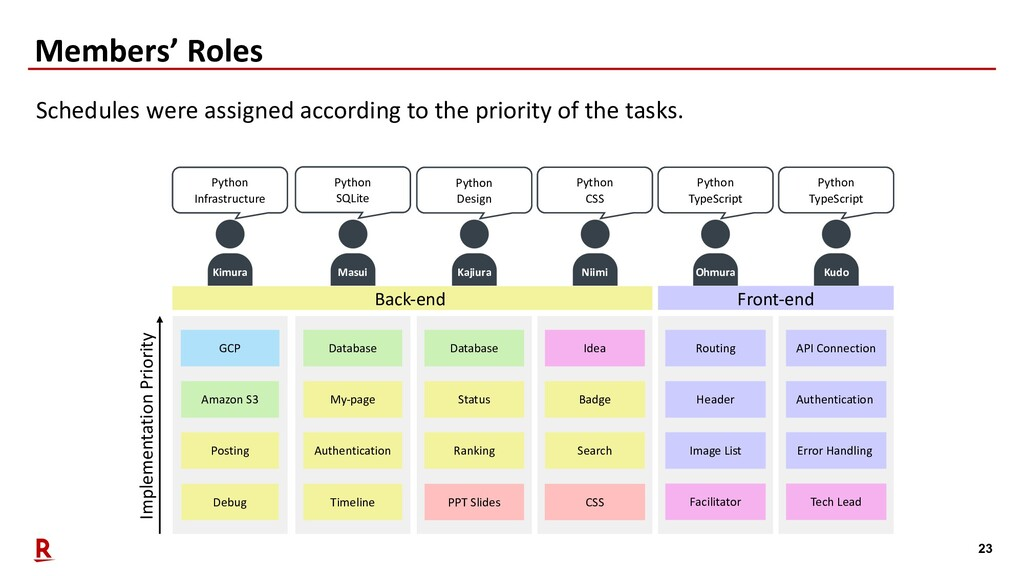 23 Members' Roles Schedules were assigned accor...