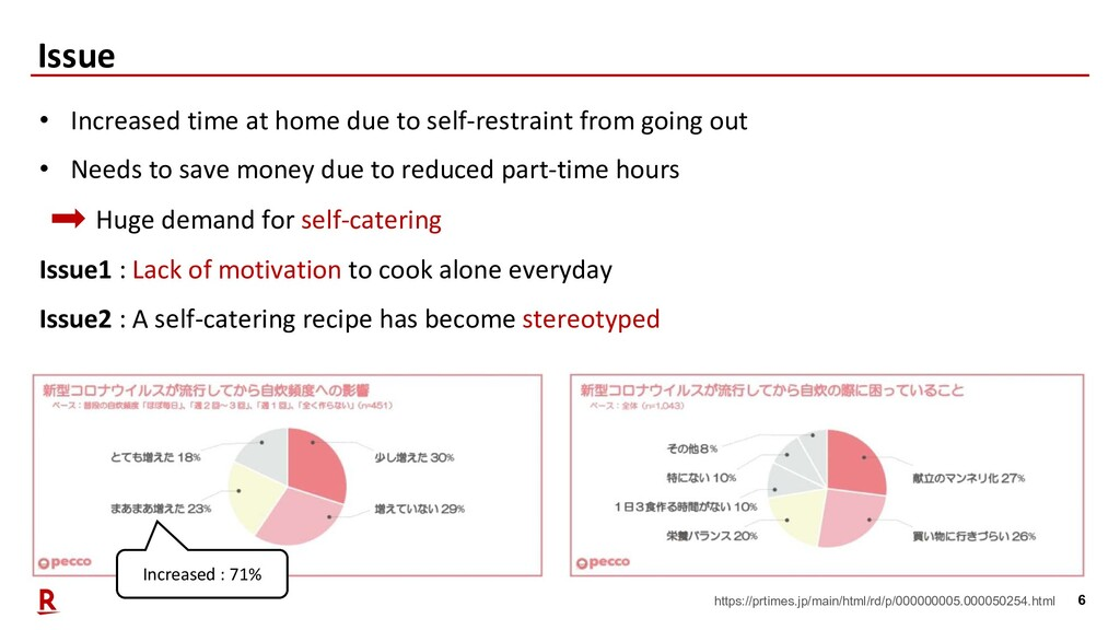 6 Issue • Increased time at home due to self-re...