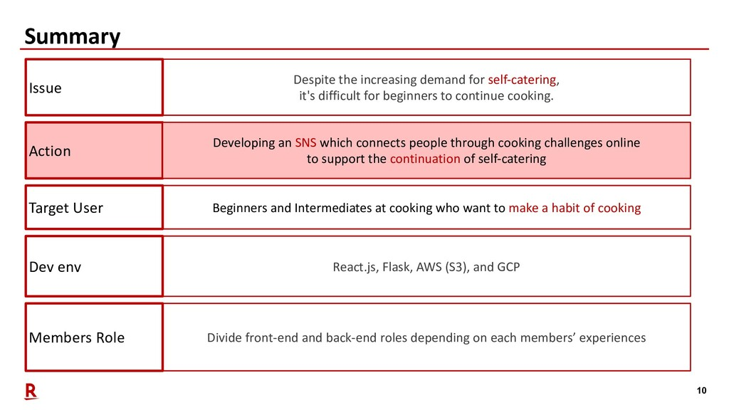 10 Summary Members Role Divide front-end and ba...