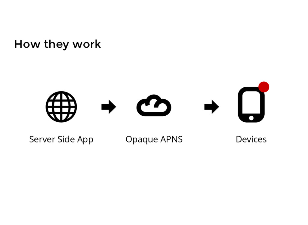 Server Side App Opaque APNS Devices How they wo...