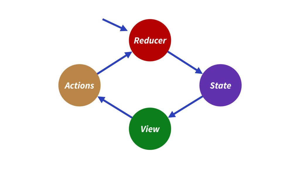 Reducer View State Actions