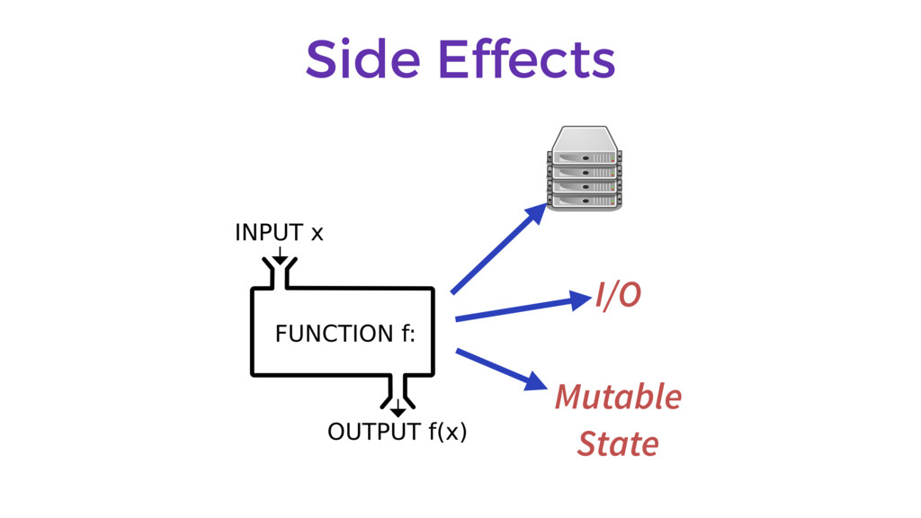 Side Effects I/O Mutable State