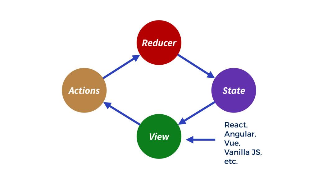 Reducer View React, Angular, Vue, Vanilla JS, e...