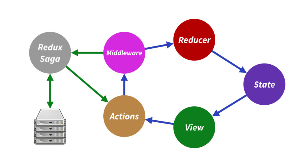 Reducer View State Actions Middleware Redux Saga
