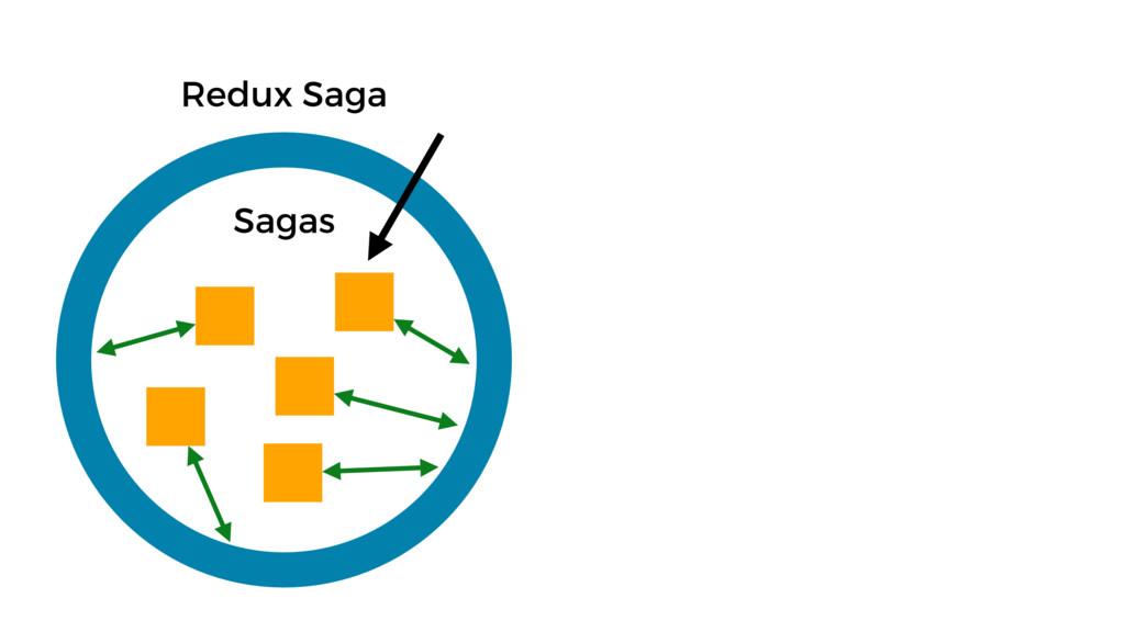 Redux Saga Sagas