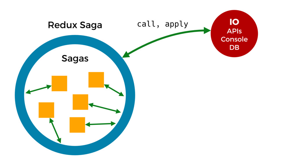 Redux Saga Sagas IO APIs Console DB call, apply