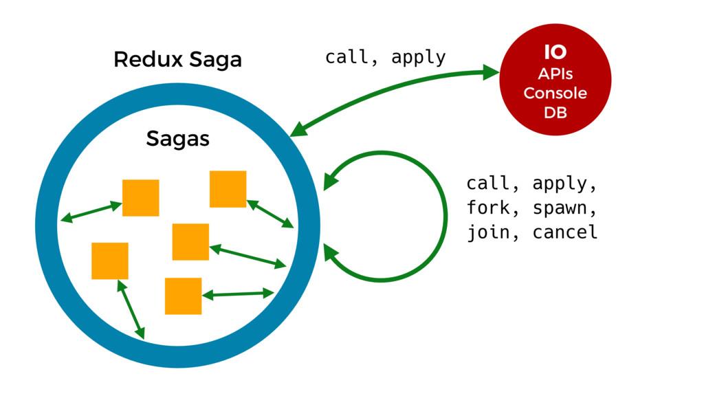Redux Saga Sagas IO APIs Console DB call, apply...