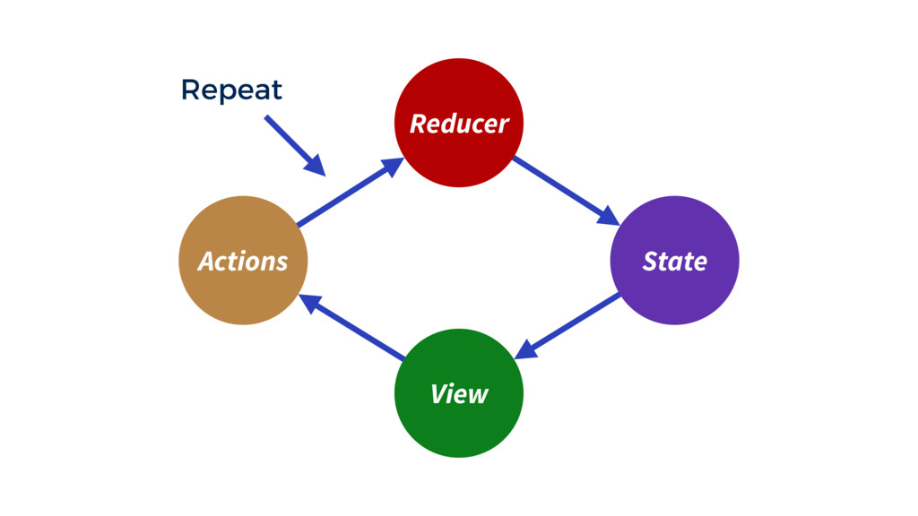 Reducer View State Actions Repeat