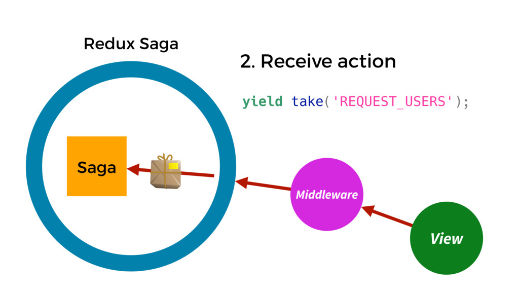 Saga Redux Saga View Middleware yield take('REQ...