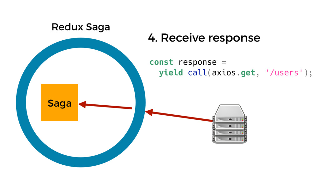 const response = yield call(axios.get, '/users'...