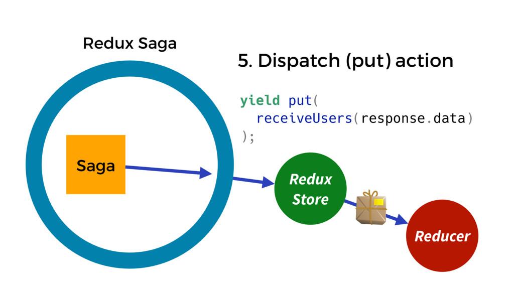 Saga Redux Saga Reducer Redux Store yield put( ...