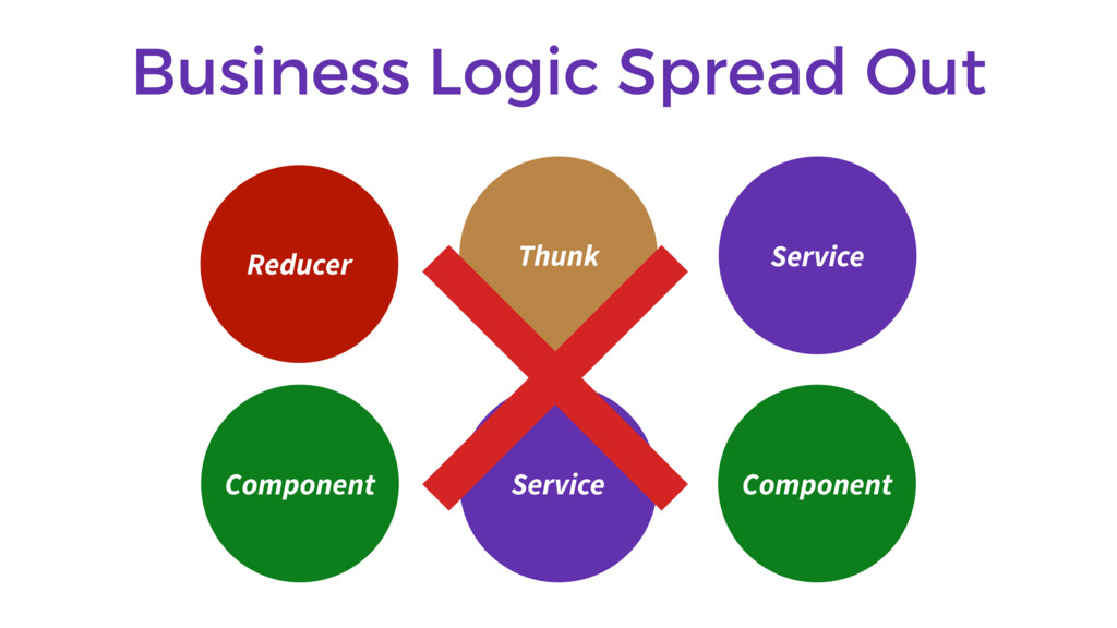 Business Logic Spread Out Component Thunk Servi...